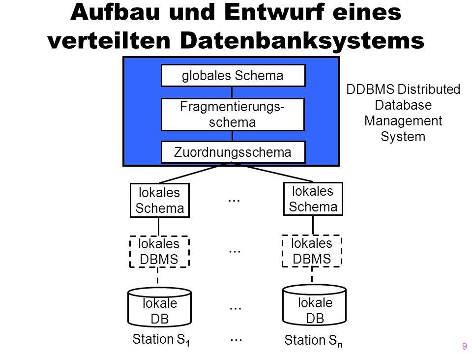 9 Aufbau und Entwurf eines verteilten Datenbanksystems globales Schema Fragmentierungs- schema Zuordnungsschema lokales Schema lokales Schema lokales