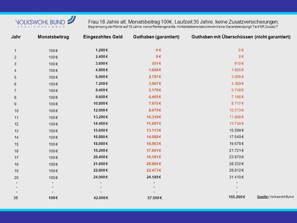 JahrGuthaben (garantiert)Eingezahltes GeldMonatsbeitragGuthaben mit Überschüssen (nicht garantiert) 1 2 3 4 5 6 7 8 9 10 11 12 13 14 15 16 17 18 19 20 100 € 1.200 € 2.400 € 3.600 € 4.800 € 6.000 € 7.200 € 8.400 € 9.600 € 10.800 € 12.000 € 13.200 € 14.400 € 15.600 € 16.800 € 18.000 € 19.200 € 20.400 € 21.600 € 22.800 € 24.000 € 35100 €42.000 €57.569 € 105.260 €.....