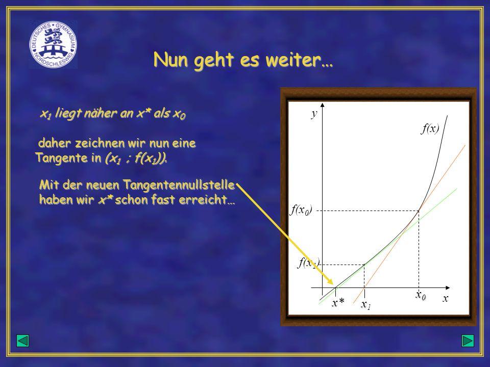 Nun geht es weiter… x0x0x0x0 f(x 0 ) f(x) y x x* xx1xx1 x 1 liegt näher an x* als x 0 x 1 liegt näher an x* als x 0 daher zeichnen wir nun eine Tangen