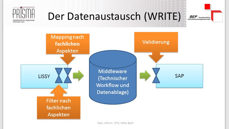 Der Datenaustausch (WRITE) Dipl.-Inform.