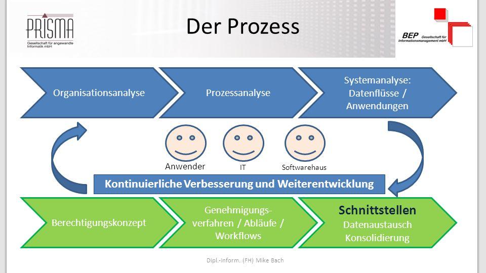 Der Prozess Dipl.-Inform.