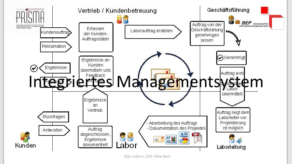 Dipl.-Inform. (FH) Mike Bach Integriertes Managementsystem