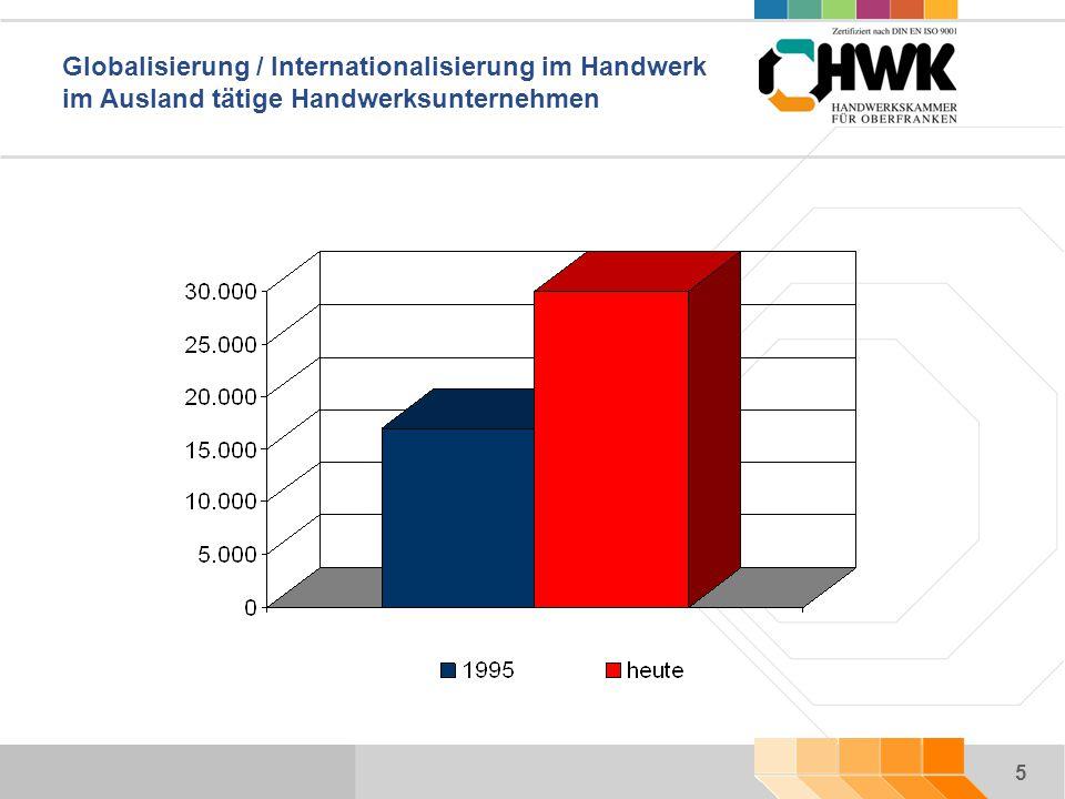 5 Globalisierung / Internationalisierung im Handwerk im Ausland tätige Handwerksunternehmen