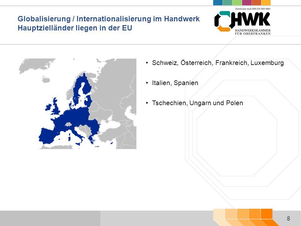 8 Globalisierung / Internationalisierung im Handwerk Hauptzielländer liegen in der EU Schweiz, Österreich, Frankreich, Luxemburg Italien, Spanien Tschechien, Ungarn und Polen