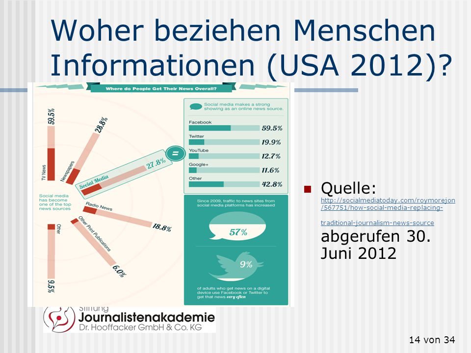 13 von 34 Information oder Unterhaltung? Quelle: http://www.ard- zdf- onlinestudie.de/in dex.php?id=online nutzunginhalt0, abgerufen 30. August 2012 h
