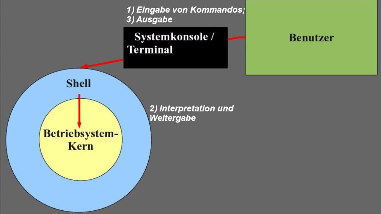 Die Shell Kombination von Kommandos: Ausgabe eines Kommandos = Eingabe eines weiteren Kommandos Schleifen (wiederholten Ausführungen) Wenn-Dann-Konstruktionen (bedingte Ausführungen) Wiederkehrende Folgen von Kommandos -> für spätere Ausführungen in Dateien (Shell-Skripte) gespeichert