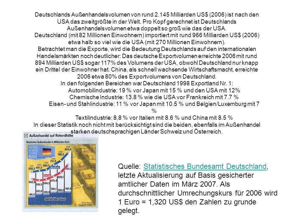 Deutschlands Außenhandelsvolumen von rund 2.145 Milliarden US$ (2006) ist nach den USA das zweitgrößte in der Welt.
