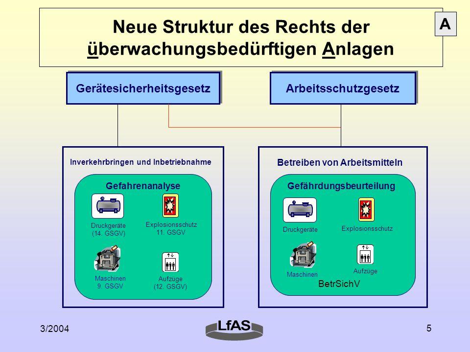 3/2004 5 Neue Struktur des Rechts der überwachungsbedürftigen Anlagen Gerätesicherheitsgesetz Inverkehrbringen und Inbetriebnahme Gefahrenanalyse Druc