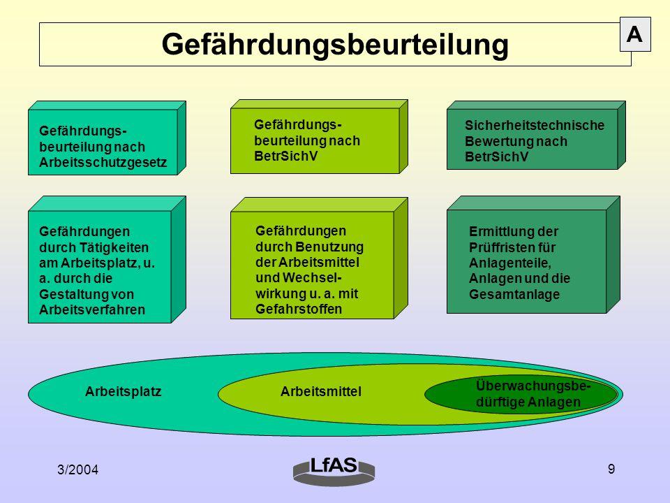 3/2004 9 Gefährdungsbeurteilung Gefährdungs- beurteilung nach Arbeitsschutzgesetz Gefährdungen durch Tätigkeiten am Arbeitsplatz, u.