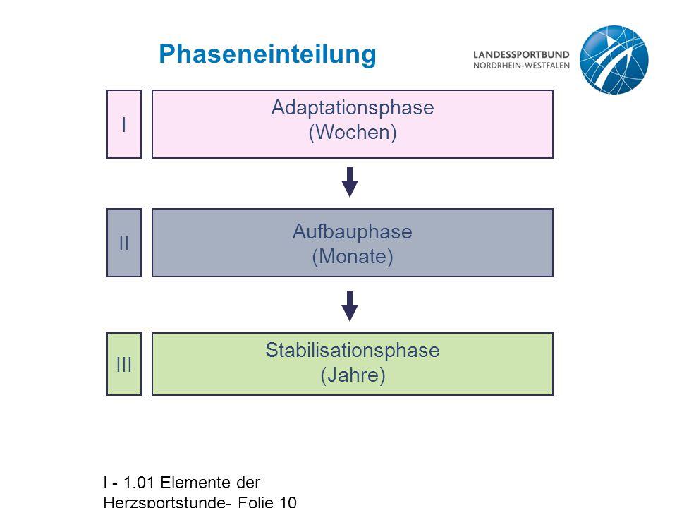 I - 1.01 Elemente der Herzsportstunde- Folie 10 Phaseneinteilung Adaptationsphase (Wochen) Aufbauphase (Monate) Stabilisationsphase (Jahre) I II III