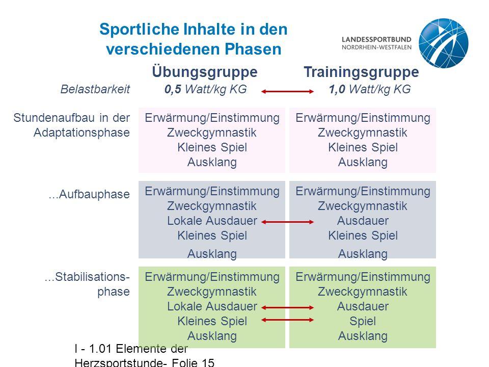 I - 1.01 Elemente der Herzsportstunde- Folie 15 Sportliche Inhalte in den verschiedenen Phasen Stundenaufbau in der Adaptationsphase...Aufbauphase Erw