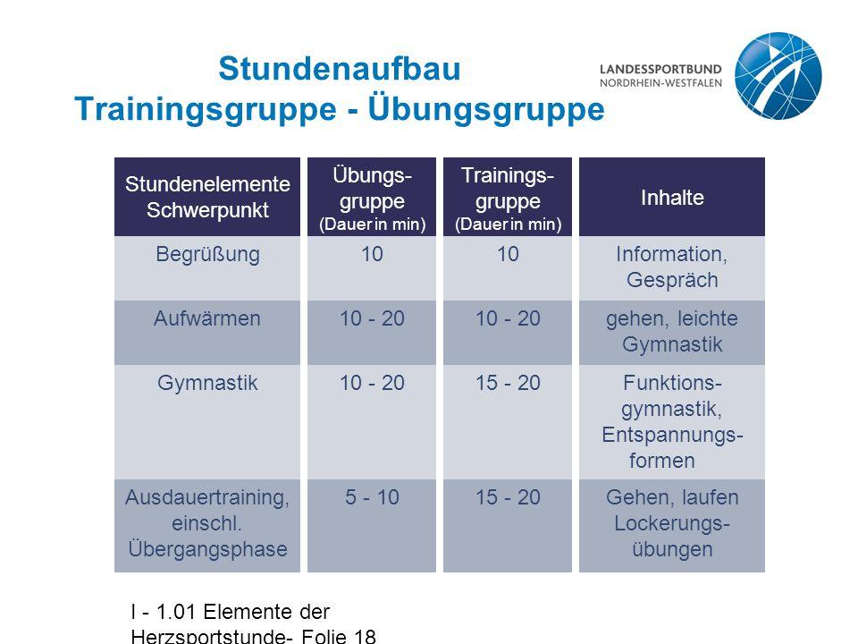 I - 1.01 Elemente der Herzsportstunde- Folie 18 Stundenaufbau Trainingsgruppe - Übungsgruppe Stundenelemente Schwerpunkt Begrüßung Inhalte Information