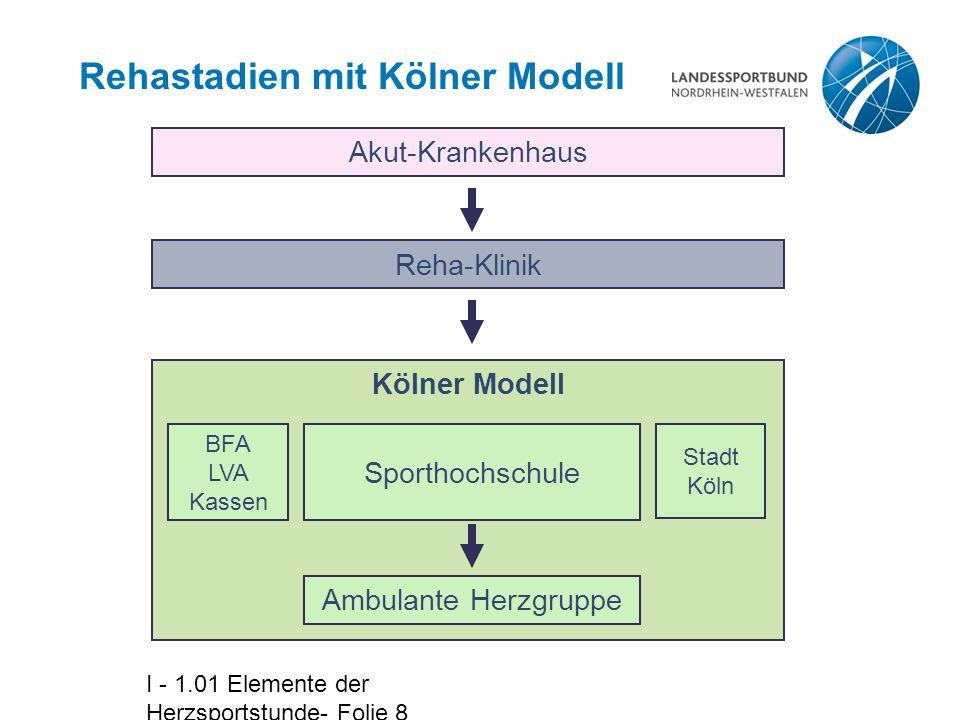 I - 1.01 Elemente der Herzsportstunde- Folie 9 Rehastadien ohne Kölner Modell Akut-Krankenhaus Reha-Klinik Ambulante Herzgruppe