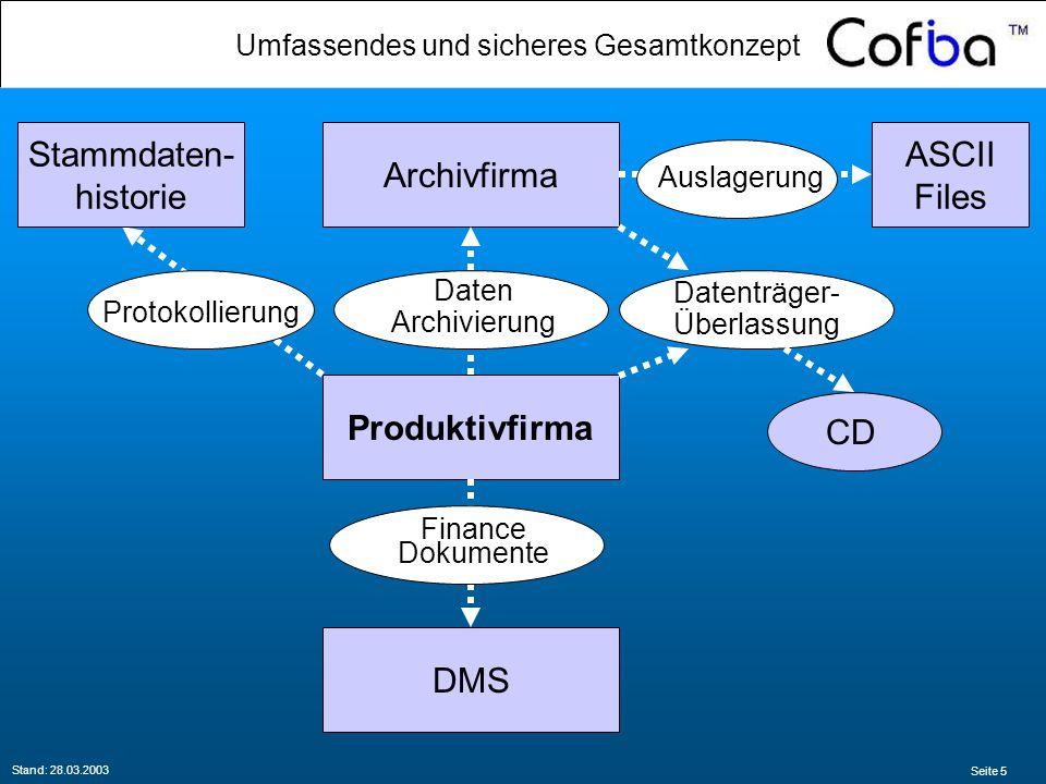 Seite 5 Stand: 28.03.2003 Produktivfirma Archivfirma DMS Finance Dokumente Daten Archivierung ASCII Files Auslagerung Protokollierung Stammdaten- historie Datenträger- Überlassung CD Umfassendes und sicheres Gesamtkonzept