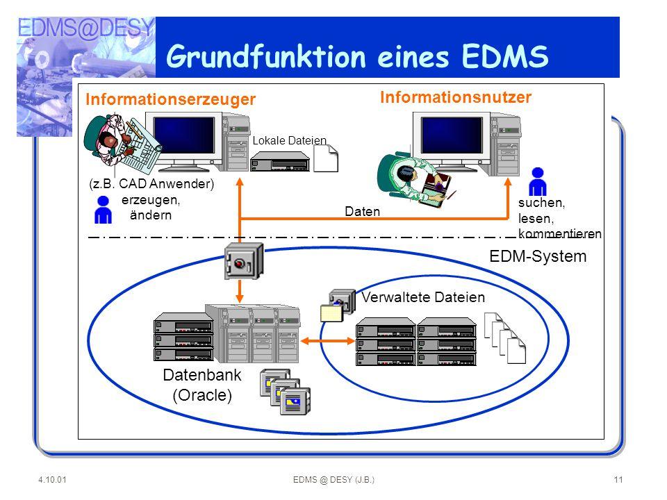 4.10.01EDMS @ DESY (J.B.)11 Grundfunktion eines EDMS (z.B. CAD Anwender) erzeugen, ändern Lokale Dateien Informationserzeuger Informationsnutzer suche