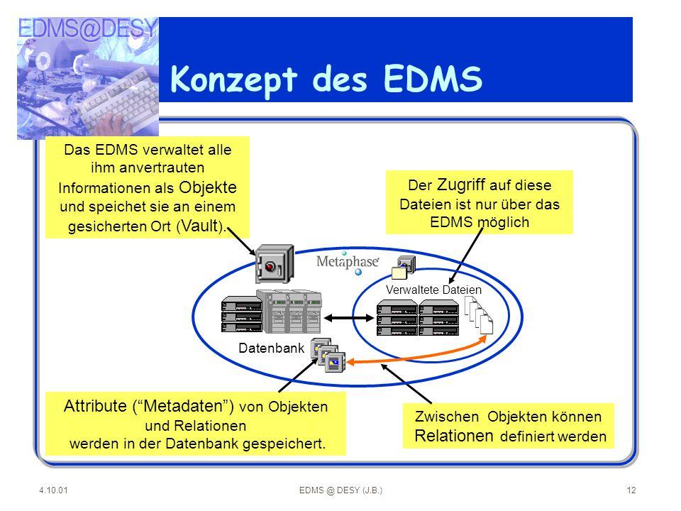 4.10.01EDMS @ DESY (J.B.)12 Das EDMS verwaltet alle ihm anvertrauten Informationen als Objekte und speichet sie an einem gesicherten Ort ( Vault ). Zw