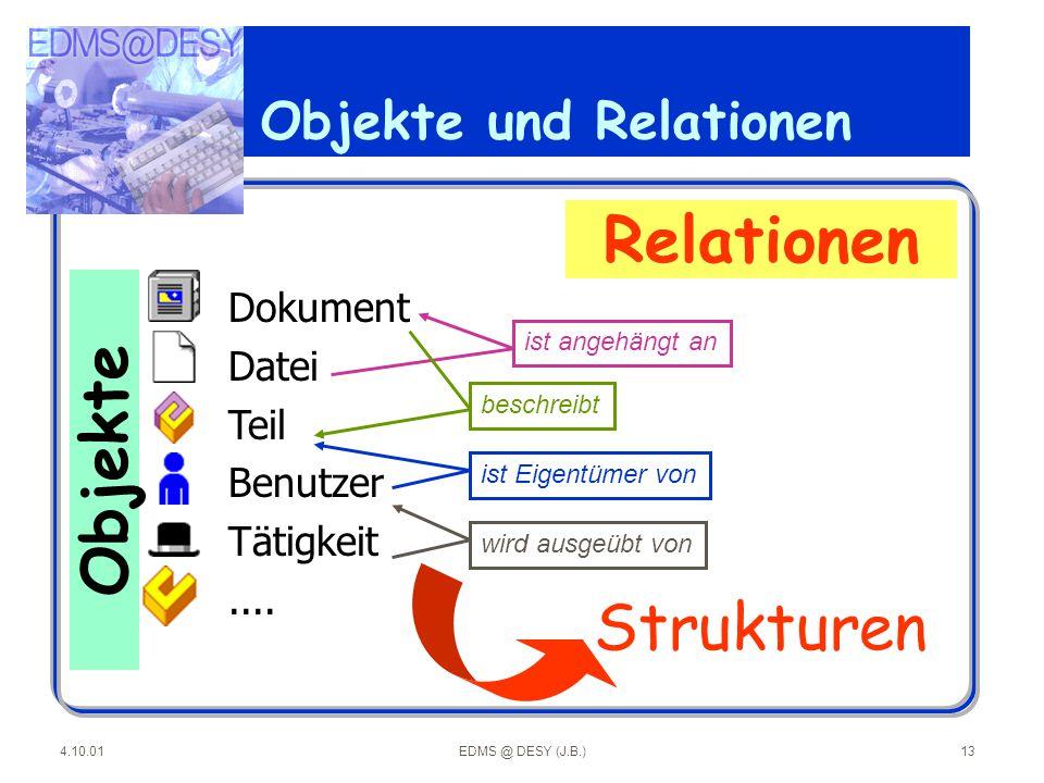 4.10.01EDMS @ DESY (J.B.)13 Dokument Datei Teil Benutzer Tätigkeit.... ist angehängt an beschreibt ist Eigentümer von wird ausgeübt von Objekte Relati