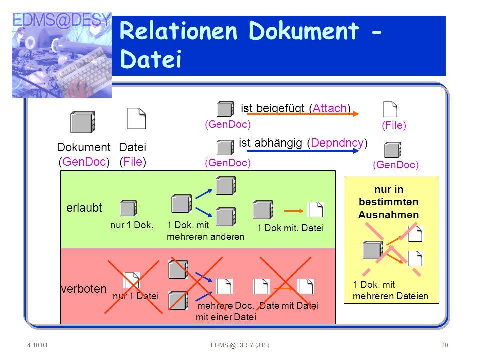 4.10.01EDMS @ DESY (J.B.)20 Relationen Dokument - Datei ist beigefügt (Attach) ist abhängig (Depndncy) Dokument (GenDoc) Datei (File) nur 1 Dok.1 Dok.