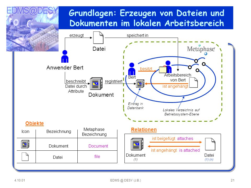 4.10.01EDMS @ DESY (J.B.)21 Anwender Bert Bert ist angehängt beschreibt Datei durch Attribute Dokument speichert in Eintrag in Datenbank registriert e