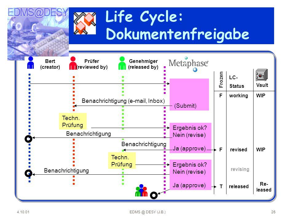 4.10.01EDMS @ DESY (J.B.)26 Life Cycle: Dokumentenfreigabe LC- Status (Submit) Benachrichtigung (e-mail, Inbox) Techn. Prüfung Ergebnis ok? Nein (revi