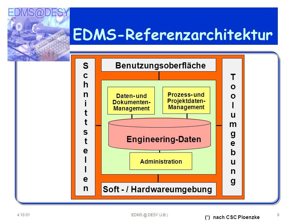 4.10.01EDMS @ DESY (J.B.)9 EDMS-Referenzarchitektur (*) nach CSC Ploenzke Benutzungsoberfläche Prozess- und Projektdaten- Management Daten- und Dokume