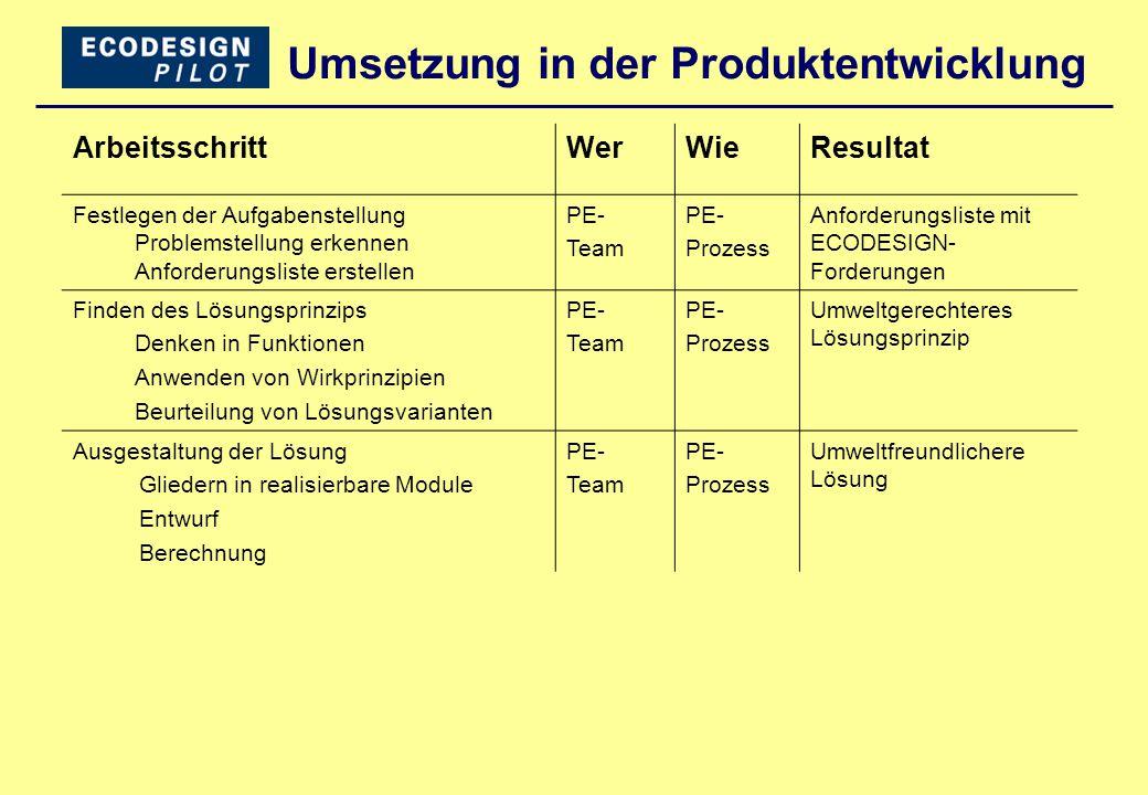 Bezug zu bestehendem UMS herstellen ArbeitsschrittWerWieResultat Bereitschaft klärenPL + GFStrategiemeetingAbgleich mit Umweltpolitik Life Cycle Thinking, Grundtyp bestimmen PL + Team Lebensphasen- modell, I-O- Analyse,...