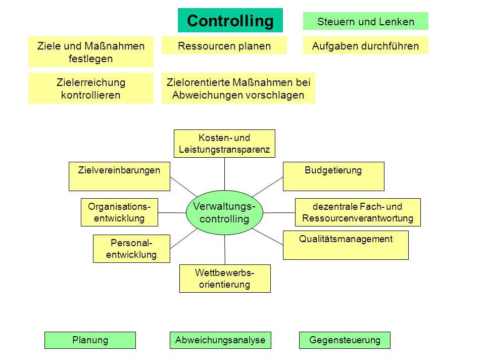 Controlling Steuern und Lenken Ziele und Maßnahmen festlegen Ressourcen planenAufgaben durchführen Zielerreichung kontrollieren Zielorentierte Maßnahm