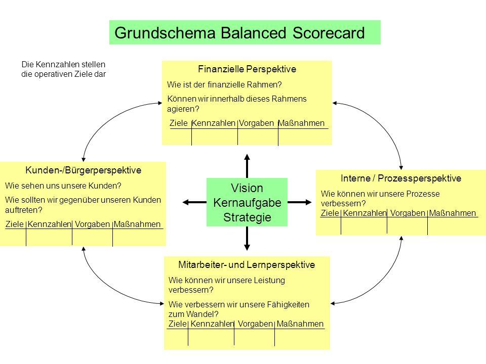 Grundschema Balanced Scorecard Vision Kernaufgabe Strategie Kunden-/Bürgerperspektive Wie sehen uns unsere Kunden? Wie sollten wir gegenüber unseren K
