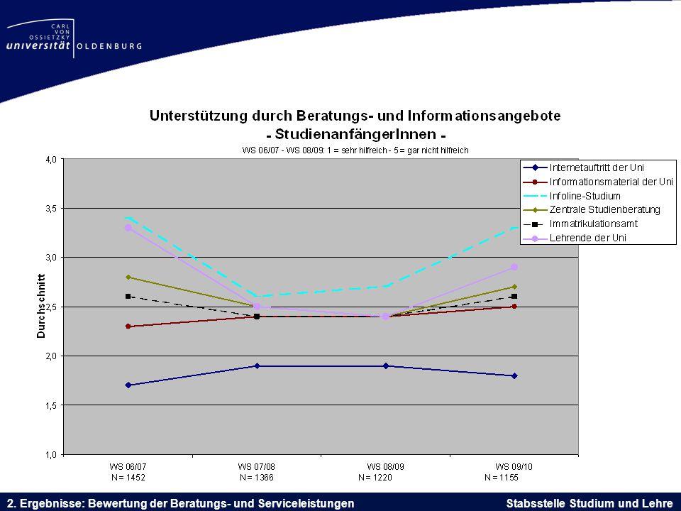 2. Ergebnisse: Bewertung der Beratungs- und Serviceleistungen Stabsstelle Studium und Lehre