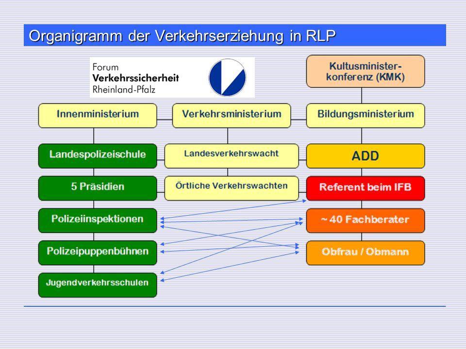Organigramm der Verkehrserziehung in RLP