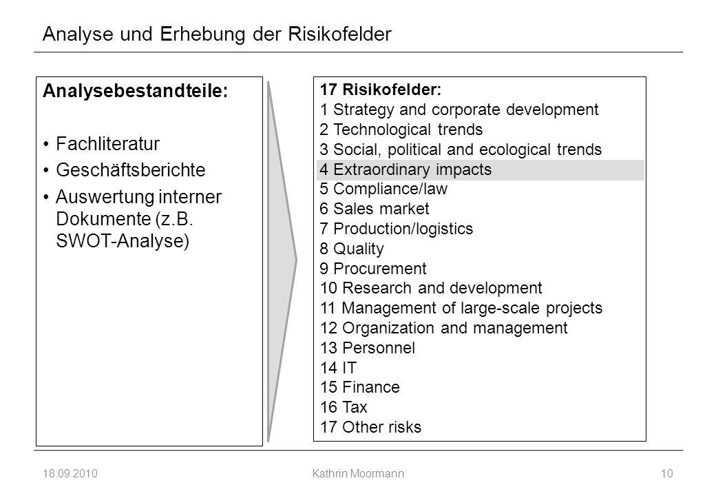Analyse und Erhebung der Risikofelder Analysebestandteile: Fachliteratur Geschäftsberichte Auswertung interner Dokumente (z.B.