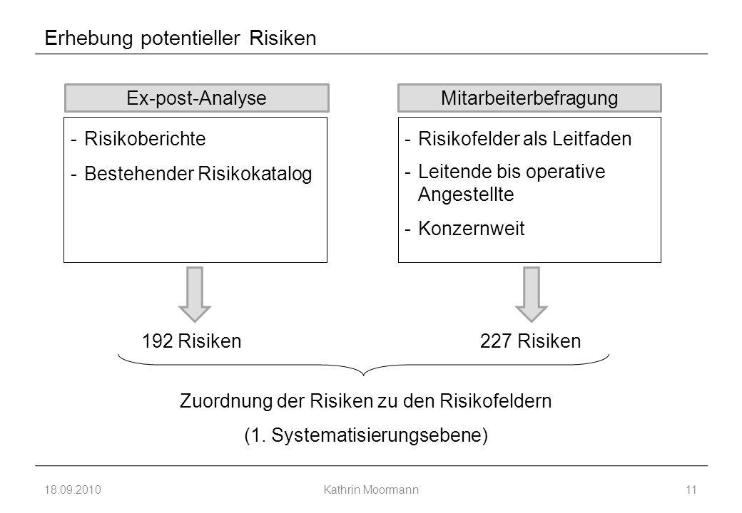 Erhebung potentieller Risiken -Risikofelder als Leitfaden -Leitende bis operative Angestellte -Konzernweit 18.09.2010Kathrin Moormann11 Ex-post-AnalyseMitarbeiterbefragung -Risikoberichte -Bestehender Risikokatalog 227 Risiken 192 Risiken Zuordnung der Risiken zu den Risikofeldern (1.