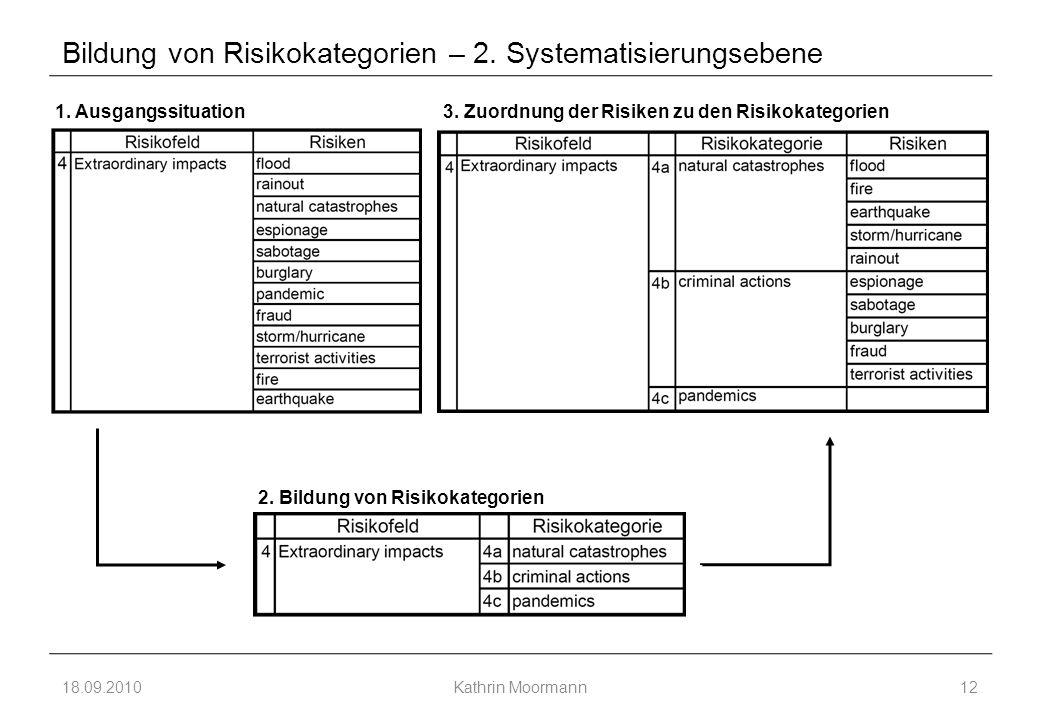 Bildung von Risikokategorien – 2. Systematisierungsebene 18.09.2010Kathrin Moormann12 1.
