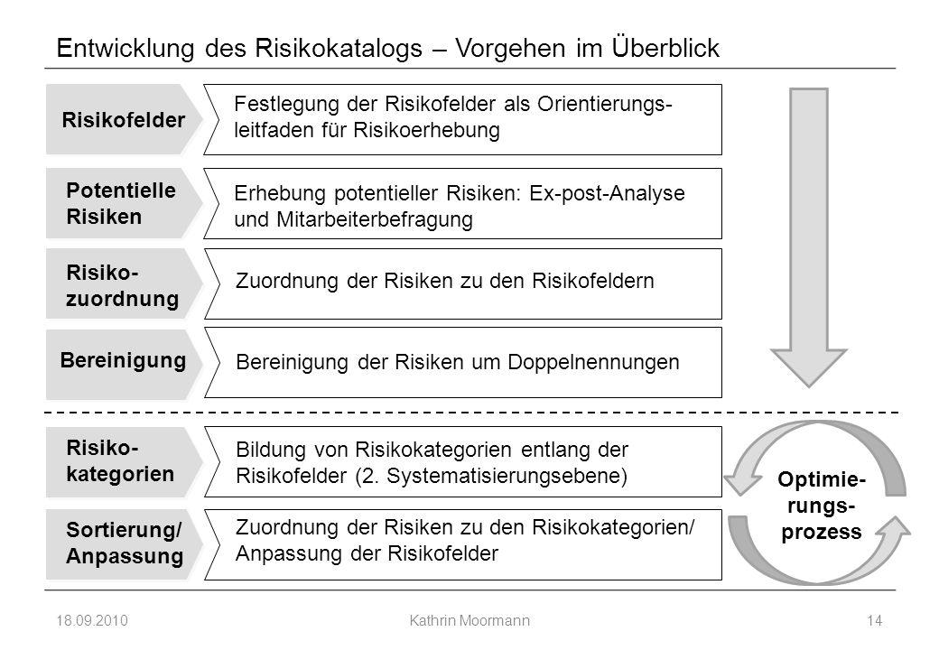 Entwicklung des Risikokatalogs – Vorgehen im Überblick 18.09.2010Kathrin Moormann14 Risikofelder Potentielle Risiken Risiko- zuordnung Bereinigung Festlegung der Risikofelder als Orientierungs- leitfaden für Risikoerhebung Erhebung potentieller Risiken: Ex-post-Analyse und Mitarbeiterbefragung Zuordnung der Risiken zu den Risikofeldern Bereinigung der Risiken um Doppelnennungen Risiko- kategorien Sortierung/ Anpassung Bildung von Risikokategorien entlang der Risikofelder (2.