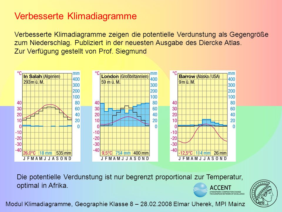 Modul Klimadiagramme, Geographie Klasse 8 – 28.02.2008 Elmar Uherek, MPI Mainz Verbesserte Klimadiagramme Verbesserte Klimadiagramme zeigen die potent