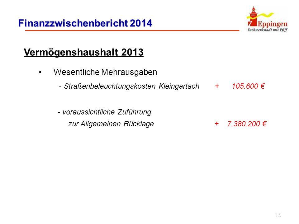 15 Finanzzwischenbericht 2014 Vermögenshaushalt 2013 Wesentliche Mehrausgaben - Straßenbeleuchtungskosten Kleingartach + 105.600 € - voraussichtliche Zuführung zur Allgemeinen Rücklage+ 7.380.200 €