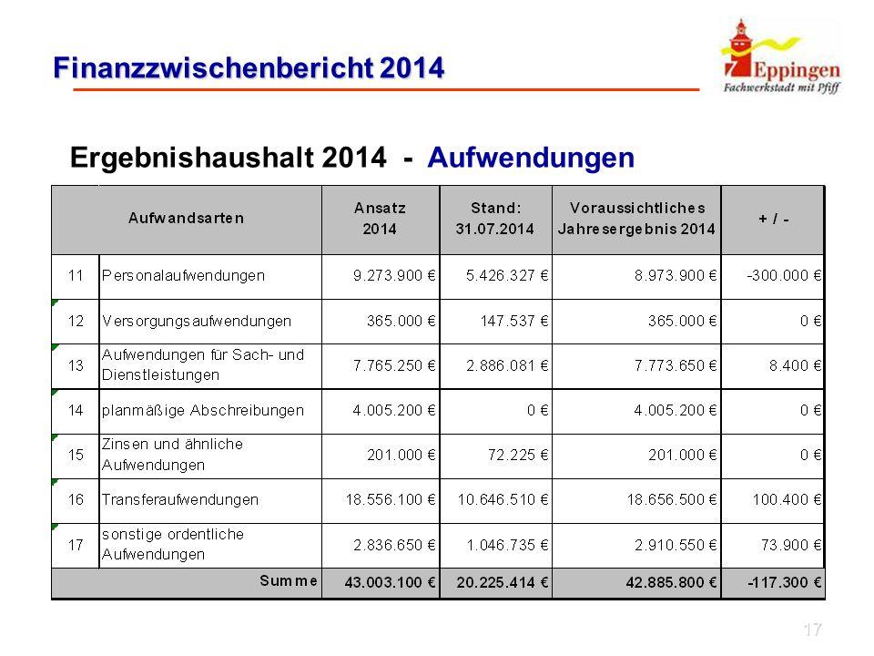 17 Finanzzwischenbericht 2014 Ergebnishaushalt 2014 - Aufwendungen