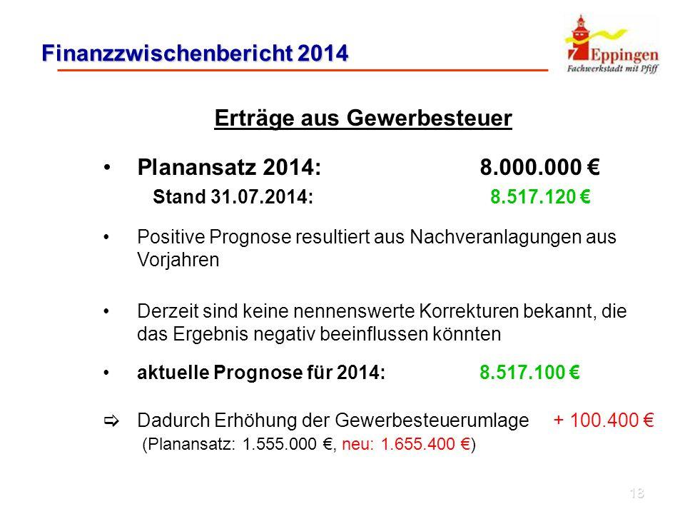 18 Finanzzwischenbericht 2014 Erträge aus Gewerbesteuer Planansatz 2014: 8.000.000 € Stand 31.07.2014: 8.517.120 € Positive Prognose resultiert aus Nachveranlagungen aus Vorjahren Derzeit sind keine nennenswerte Korrekturen bekannt, die das Ergebnis negativ beeinflussen könnten aktuelle Prognose für 2014: 8.517.100 €  Dadurch Erhöhung der Gewerbesteuerumlage + 100.400 € (Planansatz: 1.555.000 €, neu: 1.655.400 €)
