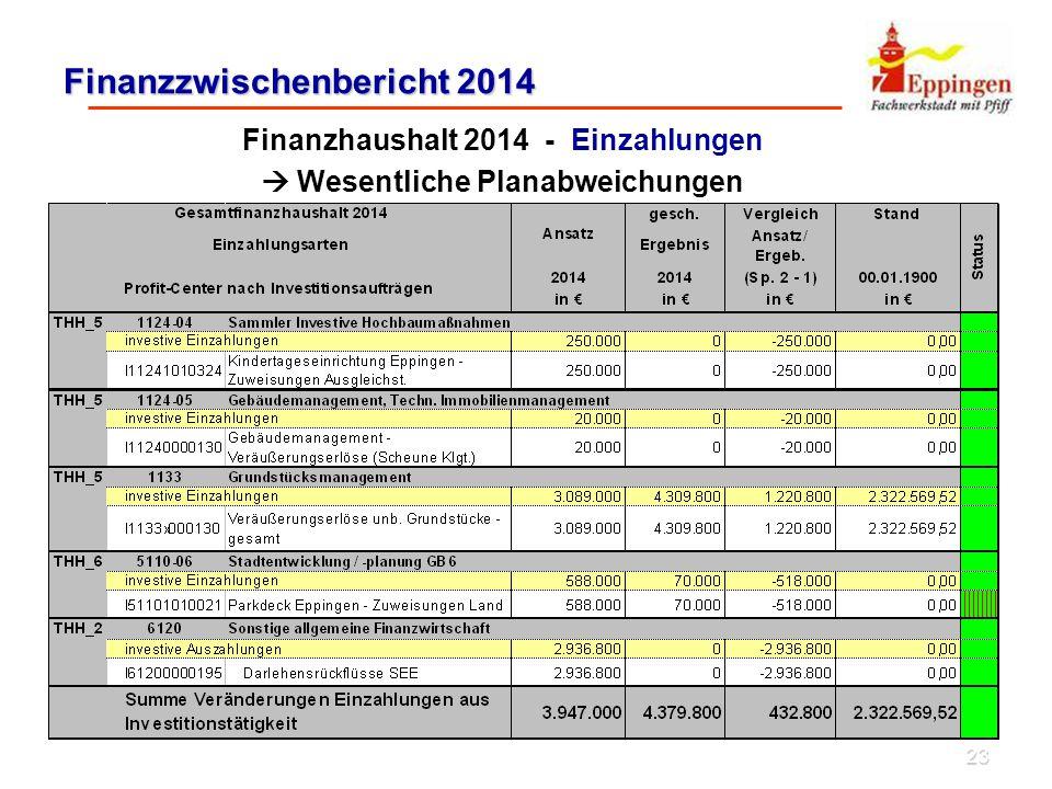 23 Finanzzwischenbericht 2014 Finanzhaushalt 2014 - Einzahlungen  Wesentliche Planabweichungen