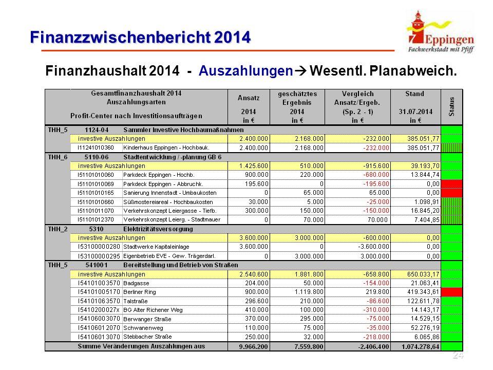 24 Finanzzwischenbericht 2014 Finanzhaushalt 2014 - Auszahlungen  Wesentl. Planabweich.