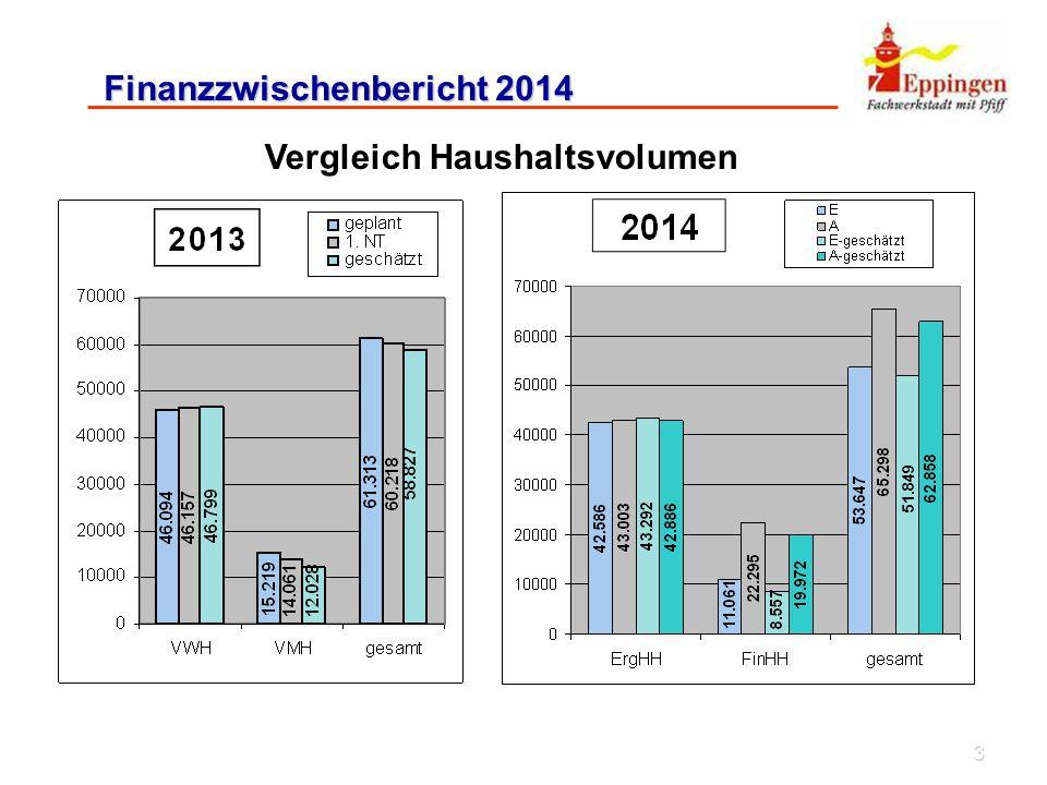 3 Finanzzwischenbericht 2014 Vergleich Haushaltsvolumen 58.827 51.849