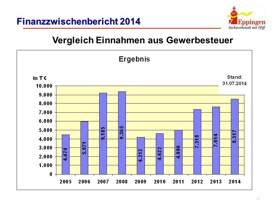 4 Finanzzwischenbericht 2014 Vergleich Einnahmen aus Gewerbesteuer