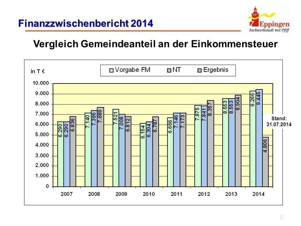 5 Finanzzwischenbericht 2014 Vergleich Gemeindeanteil an der Einkommensteuer Stand: 31.07.2014