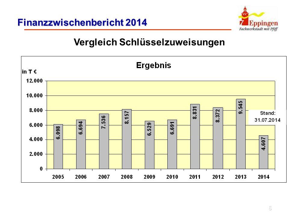 7 Finanzzwischenbericht 2014 Vergleich UA 9000 – Steuern, allgemeine Zuweisungen, allgemeine Umlagen