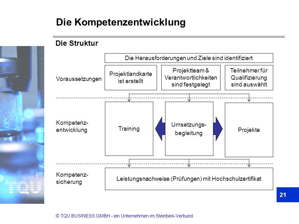 © TQU BUSINESS GMBH - ein Unternehmen im Steinbeis-Verbund Die Kompetenzentwicklung 21 Die Struktur Projektlandkarte ist erstellt Projektteam & Verant