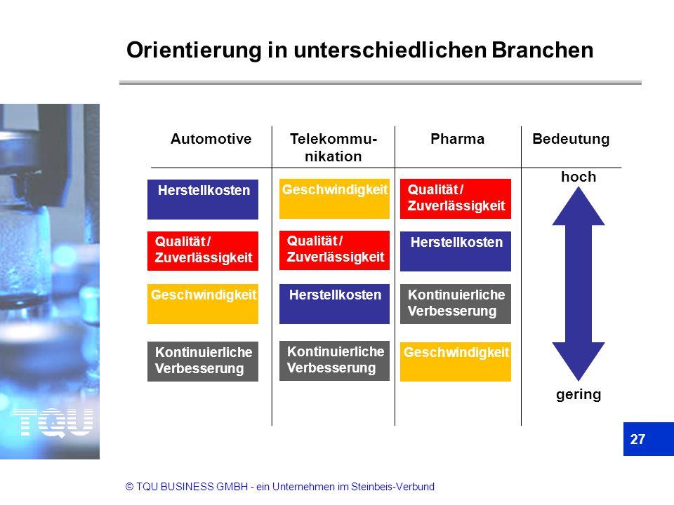 © TQU BUSINESS GMBH - ein Unternehmen im Steinbeis-Verbund Orientierung in unterschiedlichen Branchen 27 AutomotiveTelekommu- nikation PharmaBedeutung