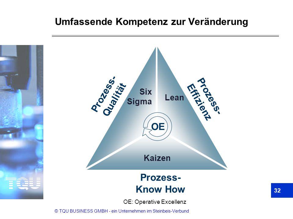 © TQU BUSINESS GMBH - ein Unternehmen im Steinbeis-Verbund Umfassende Kompetenz zur Veränderung 32 OE: Operative Excellenz Prozess- Qualität Prozess-