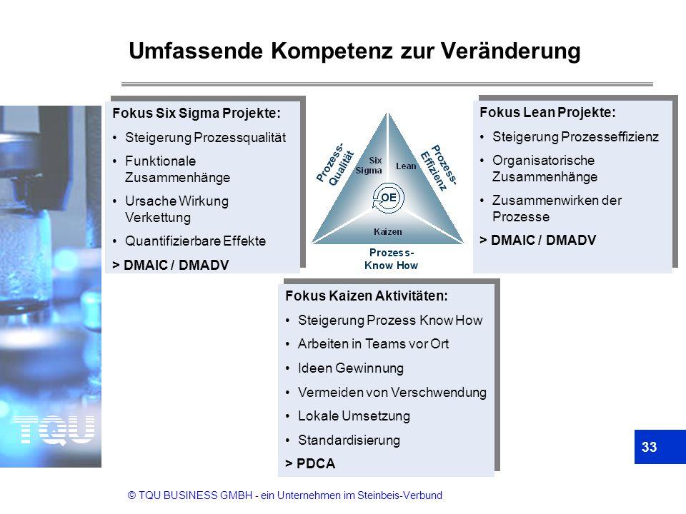 © TQU BUSINESS GMBH - ein Unternehmen im Steinbeis-Verbund Umfassende Kompetenz zur Veränderung 33 Fokus Six Sigma Projekte: Steigerung Prozessqualitä