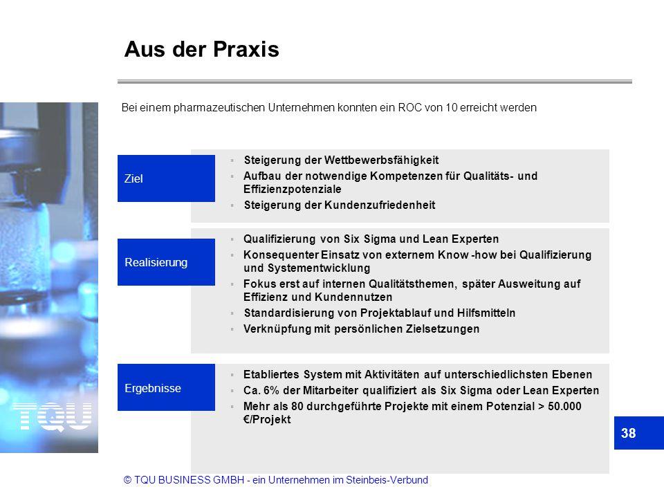 © TQU BUSINESS GMBH - ein Unternehmen im Steinbeis-Verbund  Steigerung der Wettbewerbsfähigkeit  Aufbau der notwendige Kompetenzen für Qualitäts- un