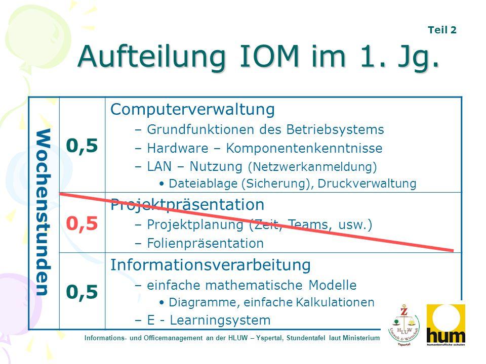Aufteilung IOM im 1. Jg. Wochenstunden 0,5 Computerverwaltung – Grundfunktionen des Betriebsystems – Hardware – Komponentenkenntnisse – LAN – Nutzung